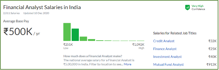 Salary trend for Financial Analyst