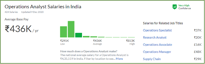 Salary Trend of Operation Analyst