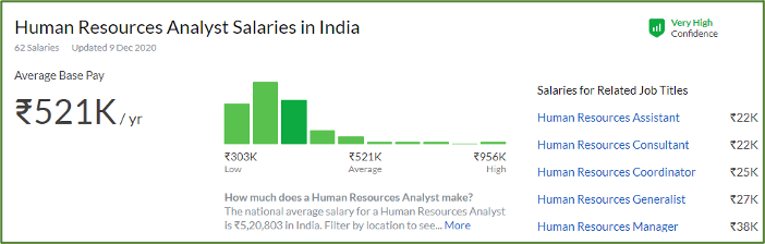 Salary Trend for HR Analyst Profile