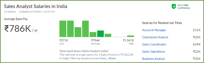 Salary Trend of Sales Analyst